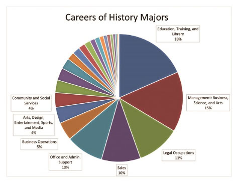 Careers for History Majors